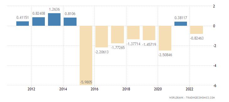 burundi gdp per capita growth annual percent wb data