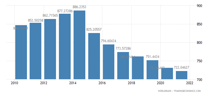 burundi gdp per capita ppp constant 2005 international dollar wb data