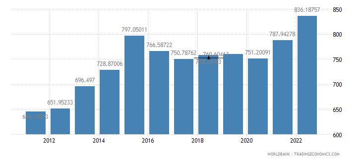 burundi gdp per capita ppp us dollar wb data