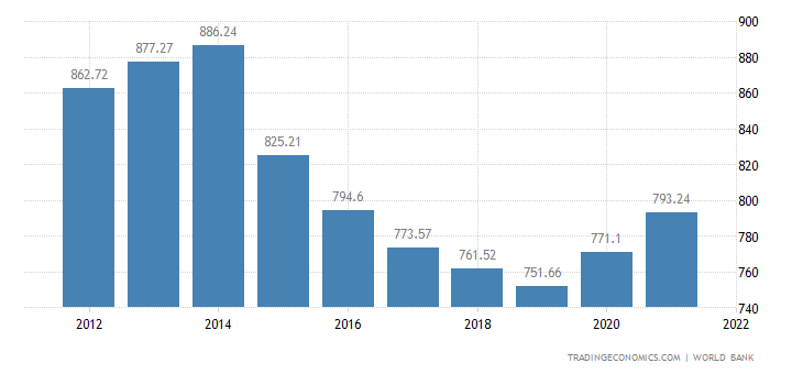 Burundi GDP per capita PPP
