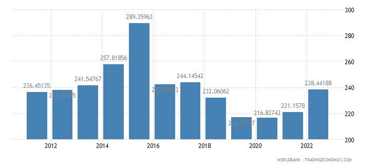 burundi gdp per capita us dollar wb data