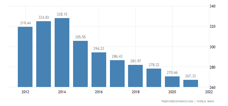 Burundi GDP per capita