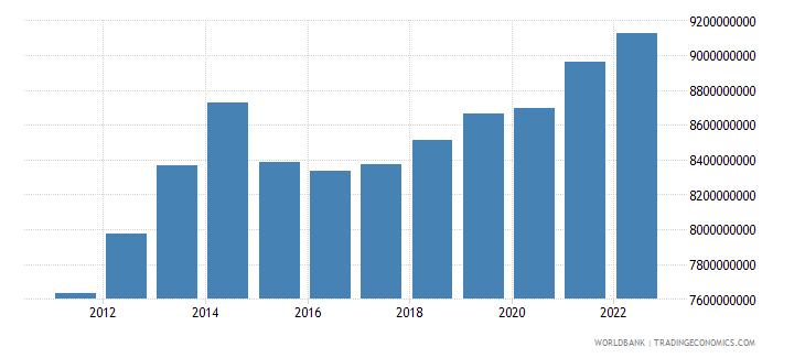 burundi gdp ppp constant 2005 international dollar wb data