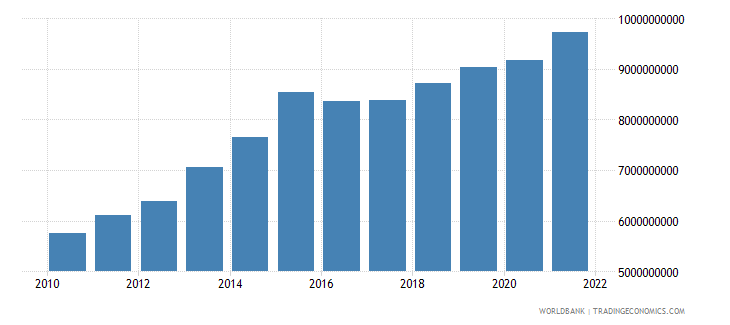 burundi gdp ppp us dollar wb data
