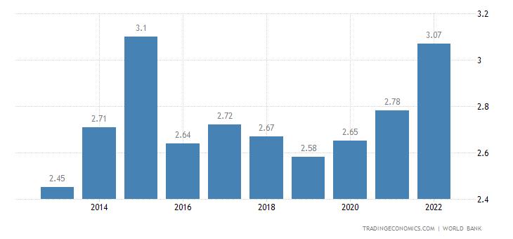 Burundi GDP