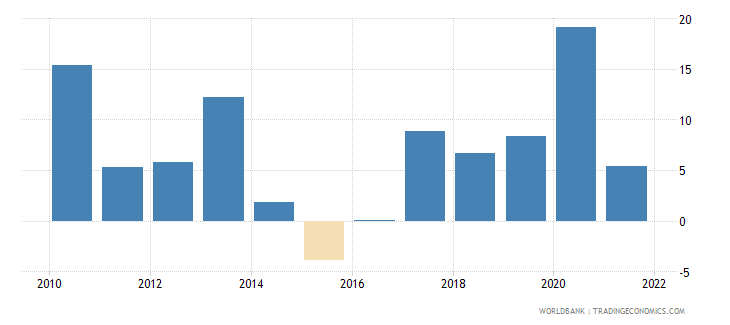 burundi general government final consumption expenditure annual percent growth wb data