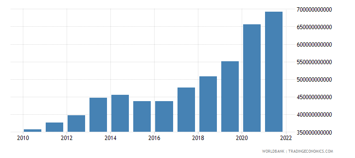 burundi general government final consumption expenditure constant lcu wb data