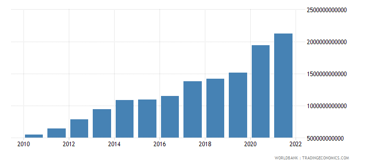 burundi general government final consumption expenditure current lcu wb data