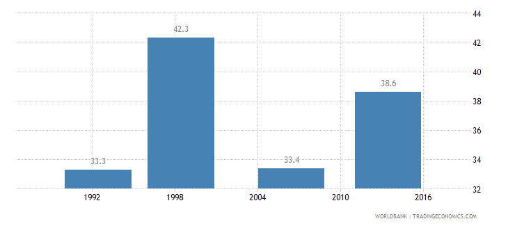 burundi gini index wb data