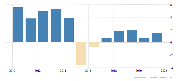 burundi gni growth annual percent wb data