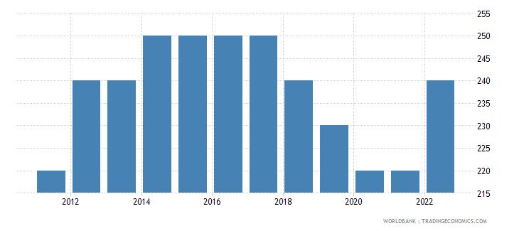 burundi gni per capita atlas method us dollar wb data