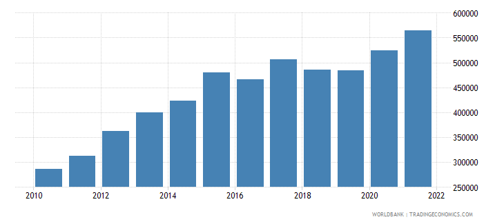 burundi gni per capita current lcu wb data