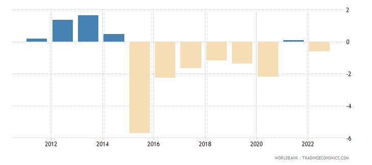 burundi gni per capita growth annual percent wb data