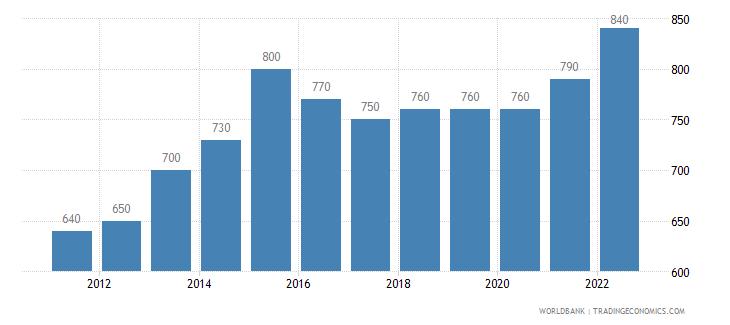 burundi gni per capita ppp us dollar wb data