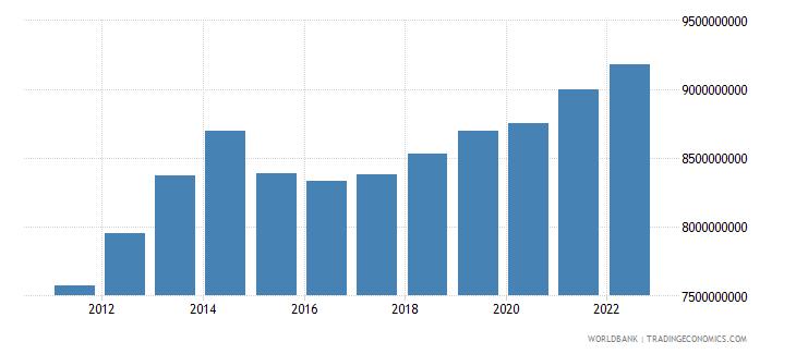 burundi gni ppp constant 2011 international $ wb data