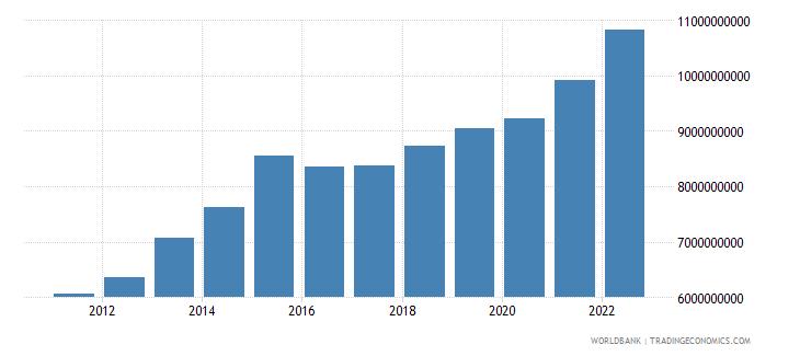 burundi gni ppp us dollar wb data