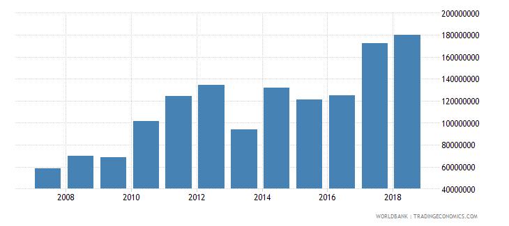 burundi goods exports bop us dollar wb data