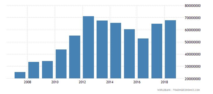 burundi goods imports bop us dollar wb data