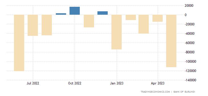 Burundi Government Budget Value