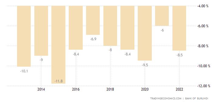 Burundi Government Budget