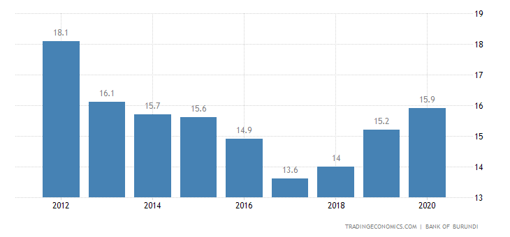 Burundi Government Debt to GDP