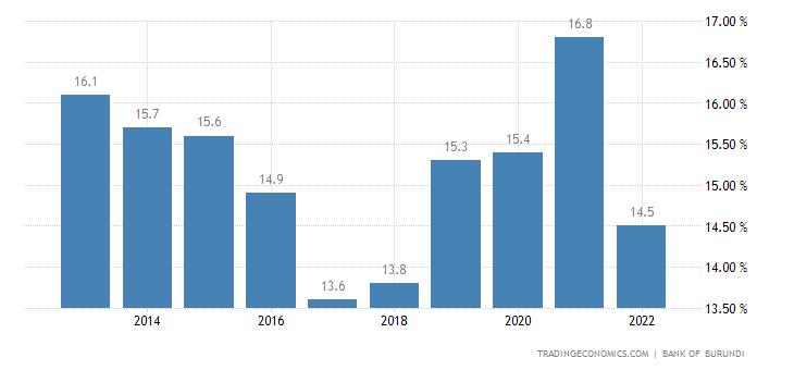 Burundi Government Debt to GDP