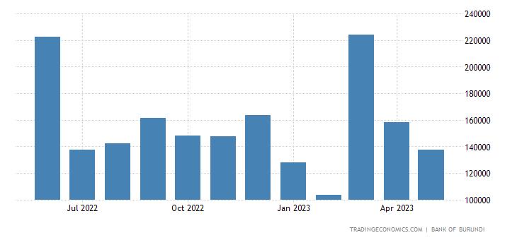Burundi Government Revenues