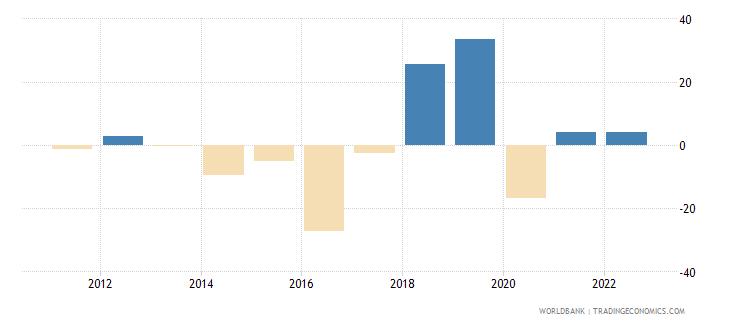 burundi gross capital formation annual percent growth wb data