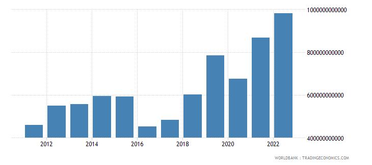 burundi gross capital formation current lcu wb data