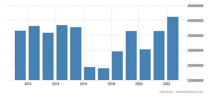 burundi gross capital formation us dollar wb data