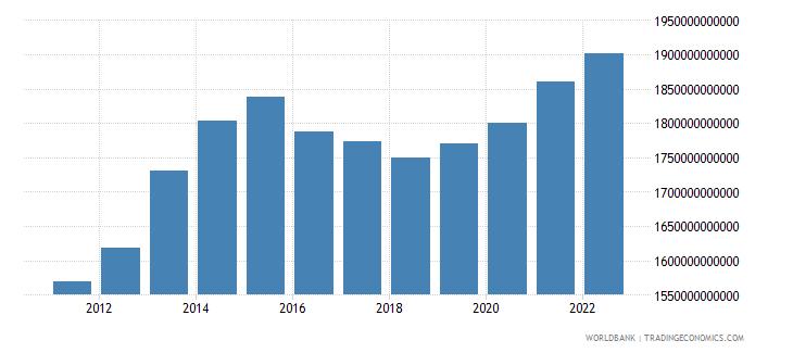 burundi gross domestic income constant lcu wb data