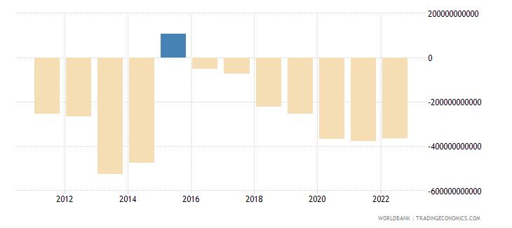 burundi gross domestic savings current lcu wb data