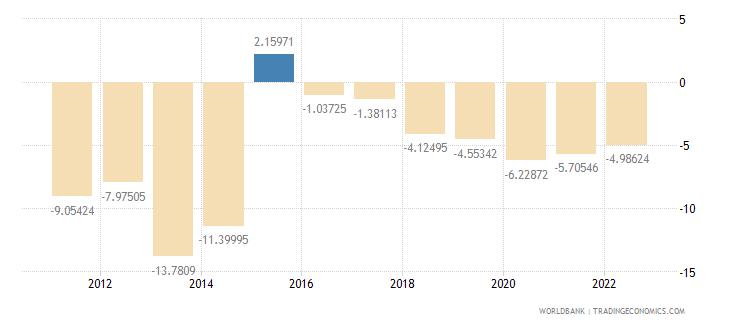 burundi gross domestic savings percent of gdp wb data