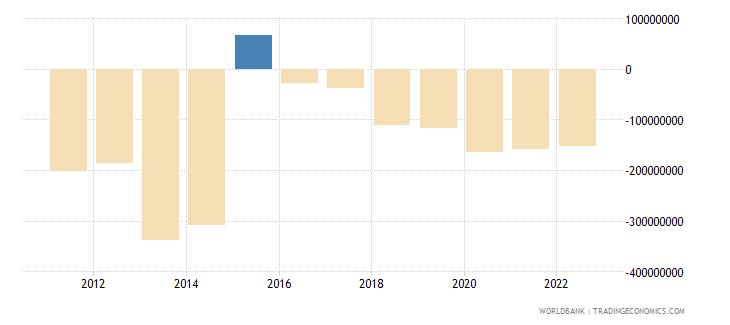 burundi gross domestic savings us dollar wb data