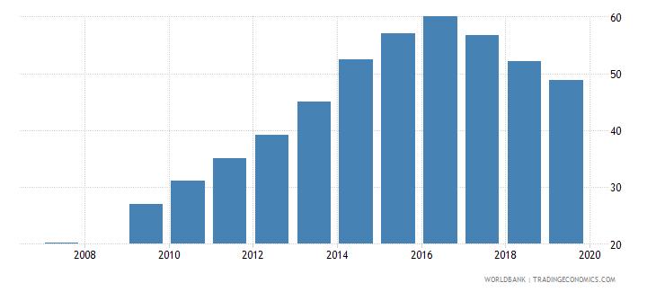 burundi gross enrolment ratio lower secondary both sexes percent wb data