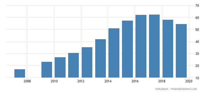 burundi gross enrolment ratio lower secondary female percent wb data