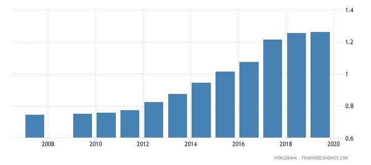 burundi gross enrolment ratio lower secondary gender parity index gpi wb data