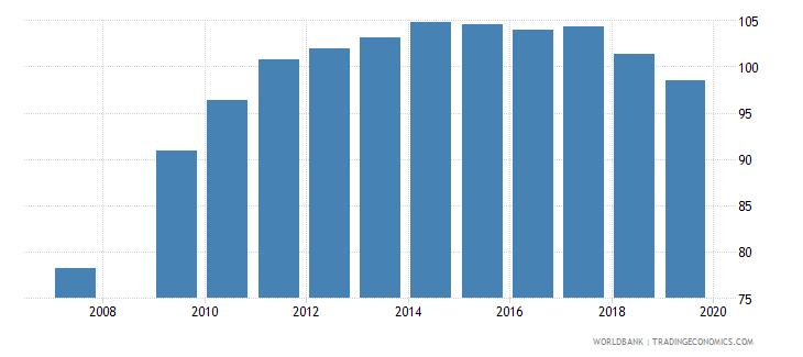 burundi gross enrolment ratio primary and lower secondary both sexes percent wb data