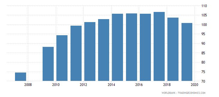burundi gross enrolment ratio primary and lower secondary female percent wb data
