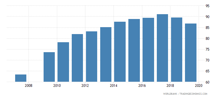 burundi gross enrolment ratio primary and secondary both sexes percent wb data