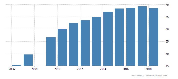 burundi gross enrolment ratio primary to tertiary both sexes percent wb data