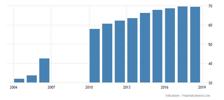 burundi gross enrolment ratio primary to tertiary female percent wb data