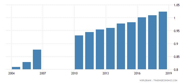 burundi gross enrolment ratio primary to tertiary gender parity index gpi wb data