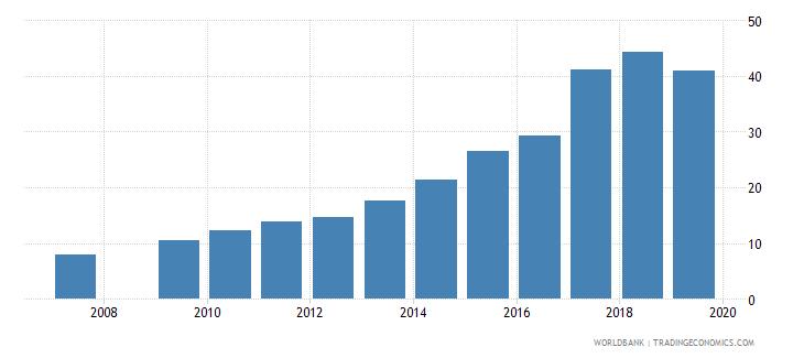 burundi gross enrolment ratio upper secondary both sexes percent wb data