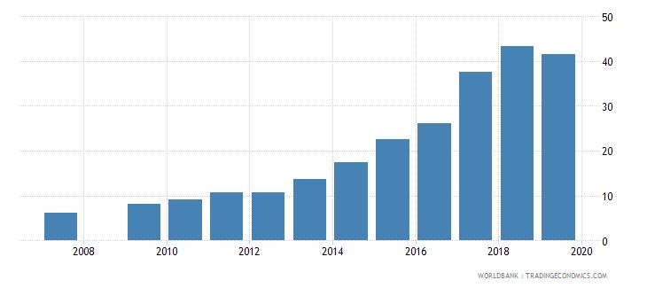 burundi gross enrolment ratio upper secondary female percent wb data