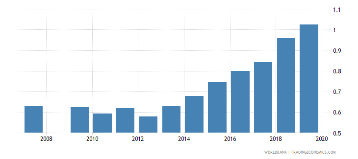 burundi gross enrolment ratio upper secondary gender parity index gpi wb data
