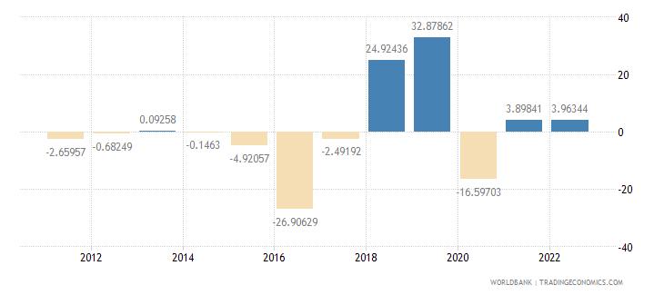 burundi gross fixed capital formation annual percent growth wb data
