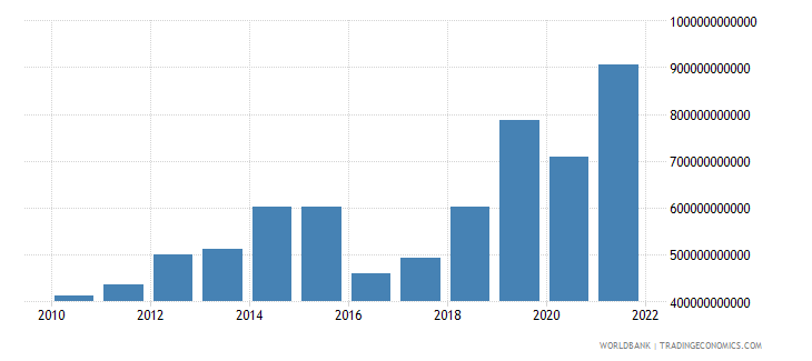 burundi gross fixed capital formation current lcu wb data