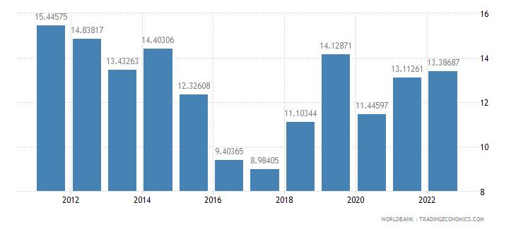 burundi gross fixed capital formation percent of gdp wb data