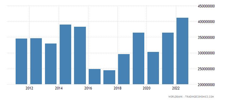 burundi gross fixed capital formation us dollar wb data